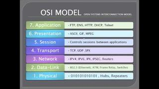 OSI Model Explained CCNA - Part 1